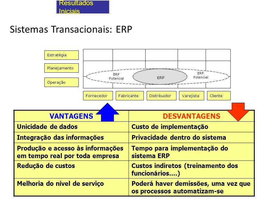 Sistemas Transacionais: ERP