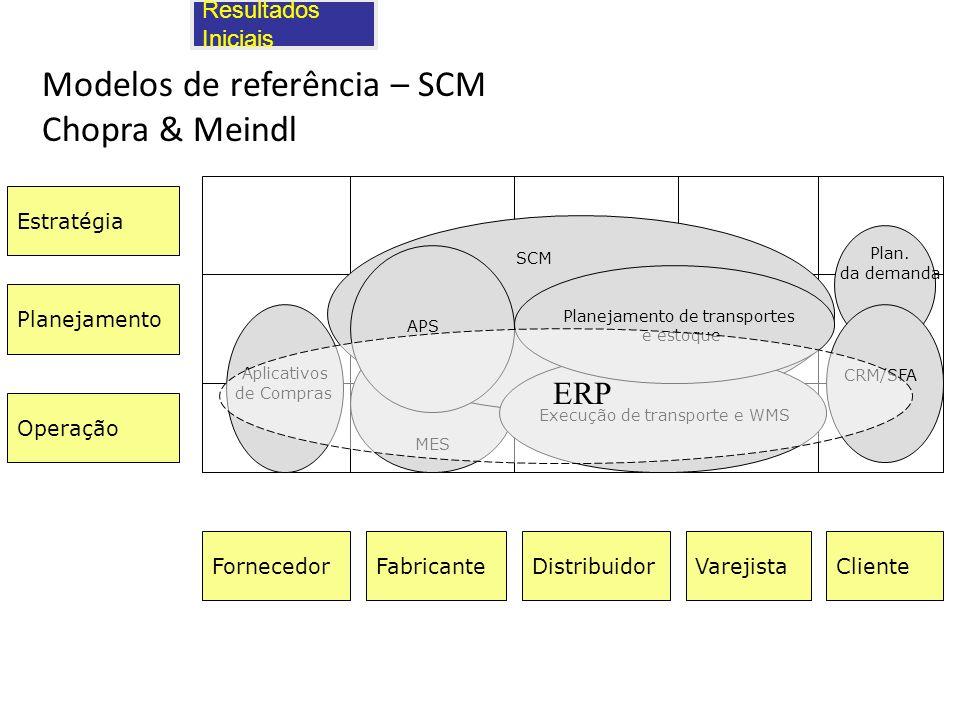Modelos de referência – SCM Chopra & Meindl