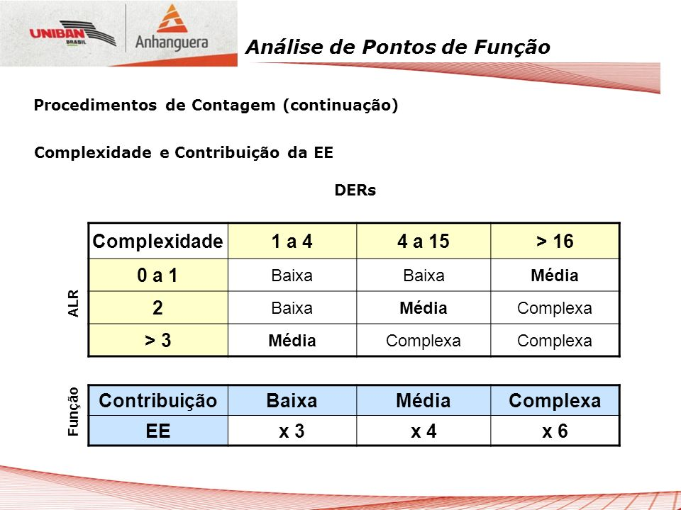 Complexidade 1 a 4 4 a 15 > 16 0 a 1 2 > 3 Contribuição Baixa