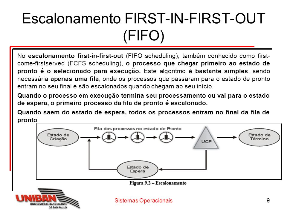 Escalonamento FIRST-IN-FIRST-OUT (FIFO)
