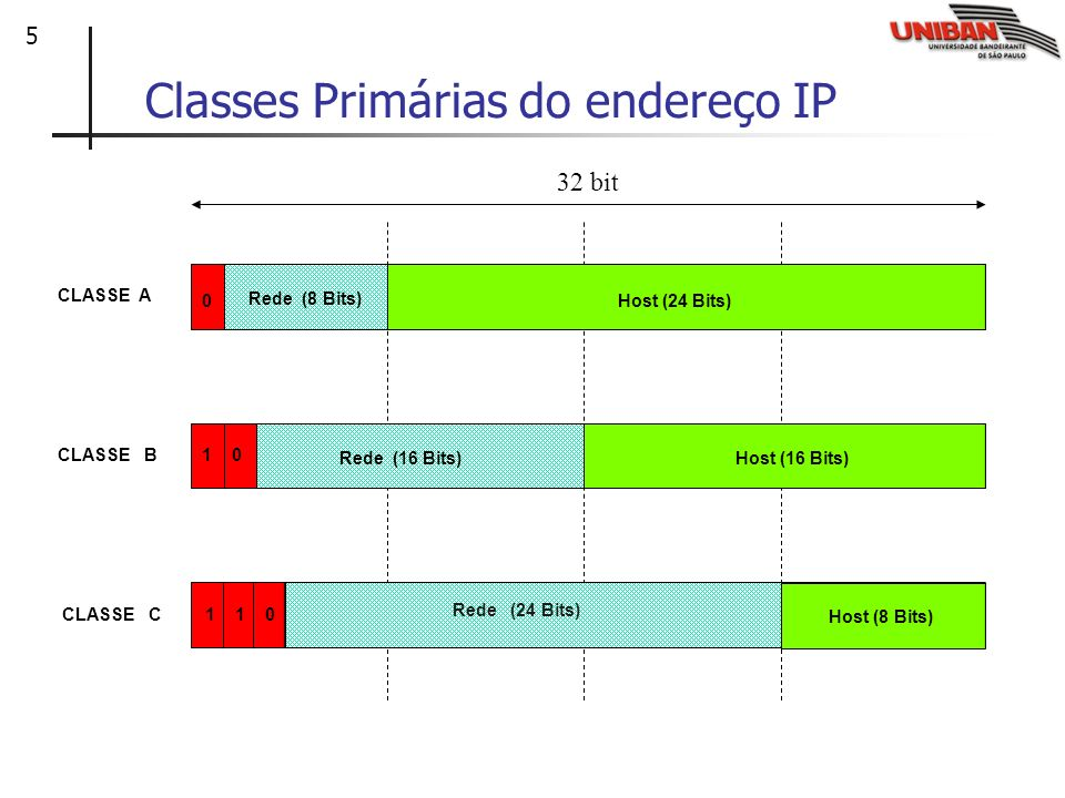 Classes Primárias do endereço IP