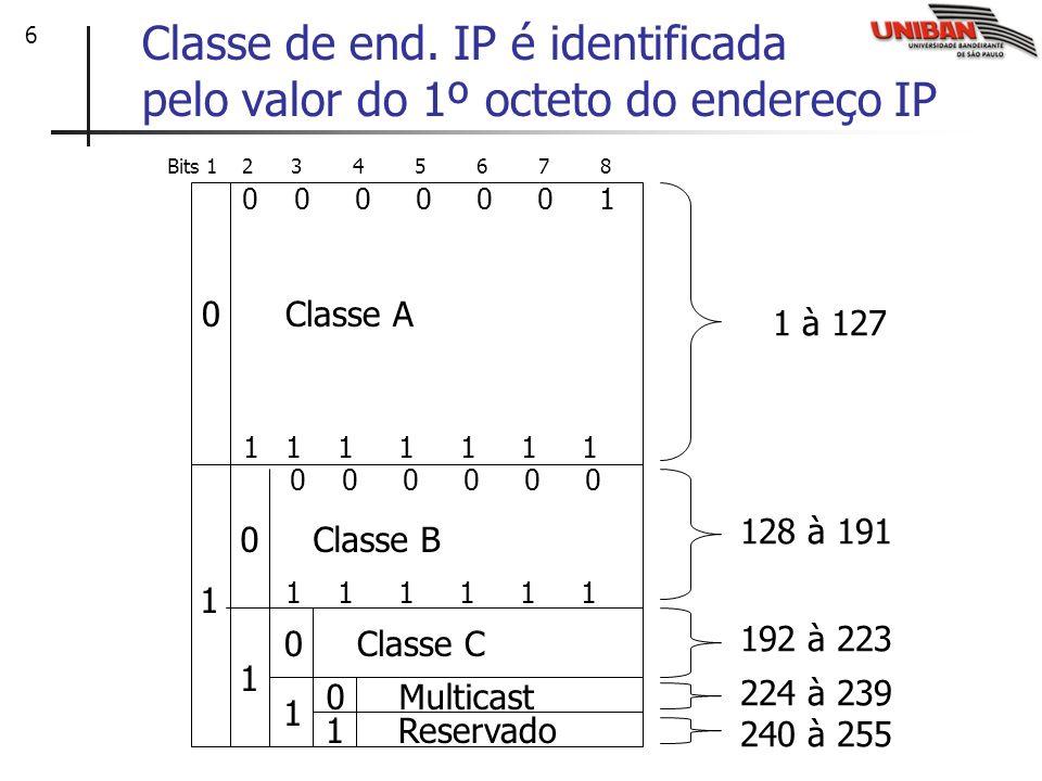 Classe de end. IP é identificada pelo valor do 1º octeto do endereço IP