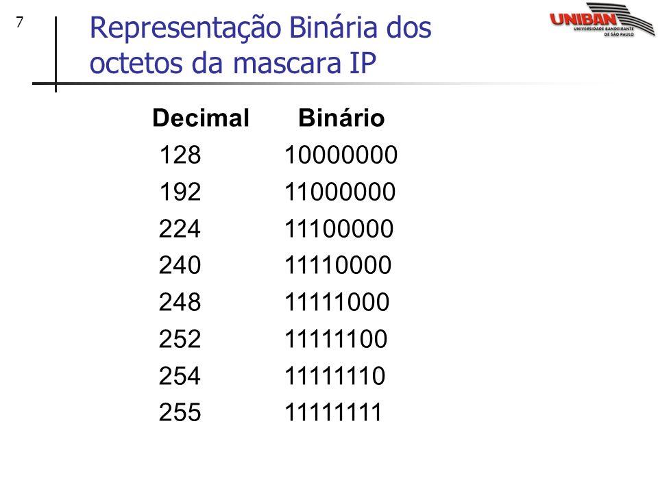 Representação Binária dos octetos da mascara IP