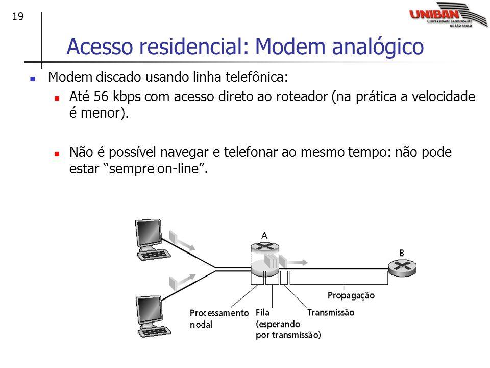 Acesso residencial: Modem analógico