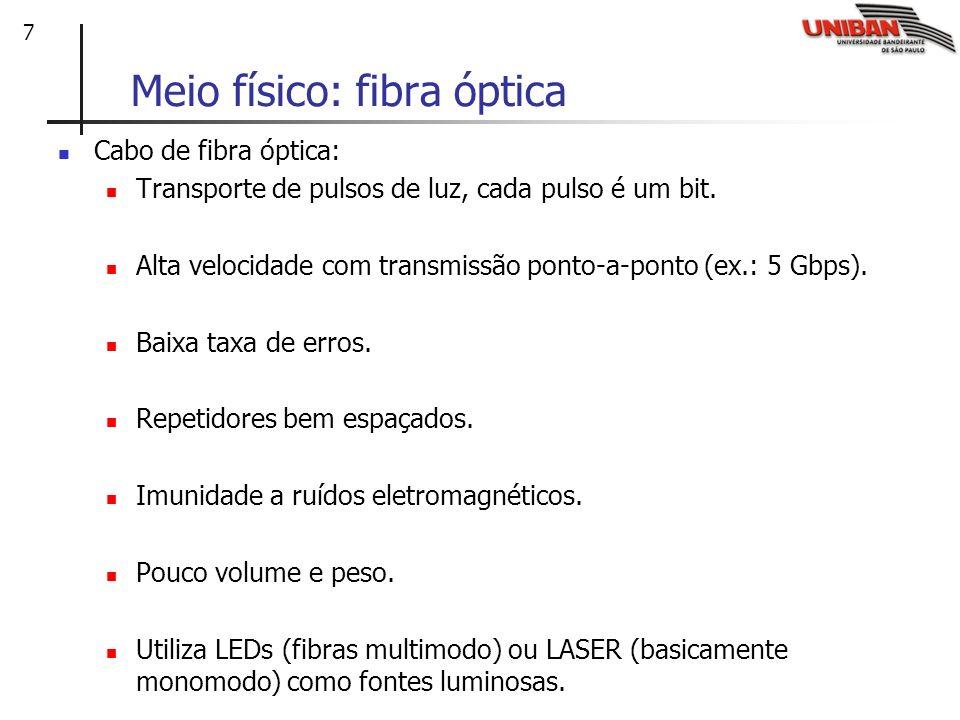 Meio físico: fibra óptica