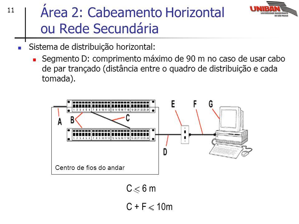 Área 2: Cabeamento Horizontal ou Rede Secundária
