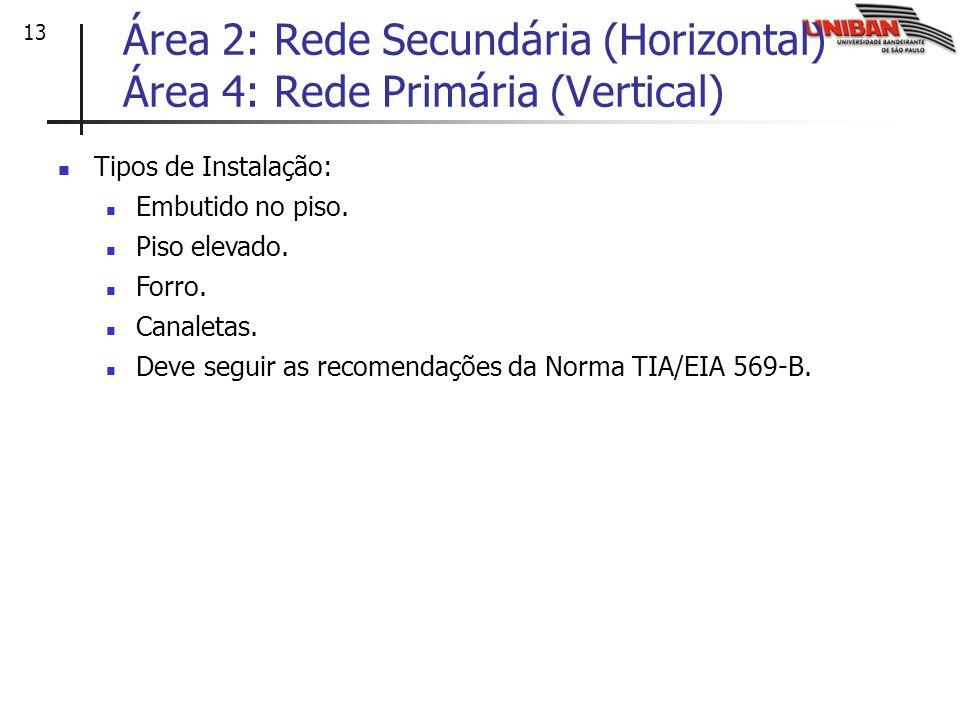 Área 2: Rede Secundária (Horizontal) Área 4: Rede Primária (Vertical)
