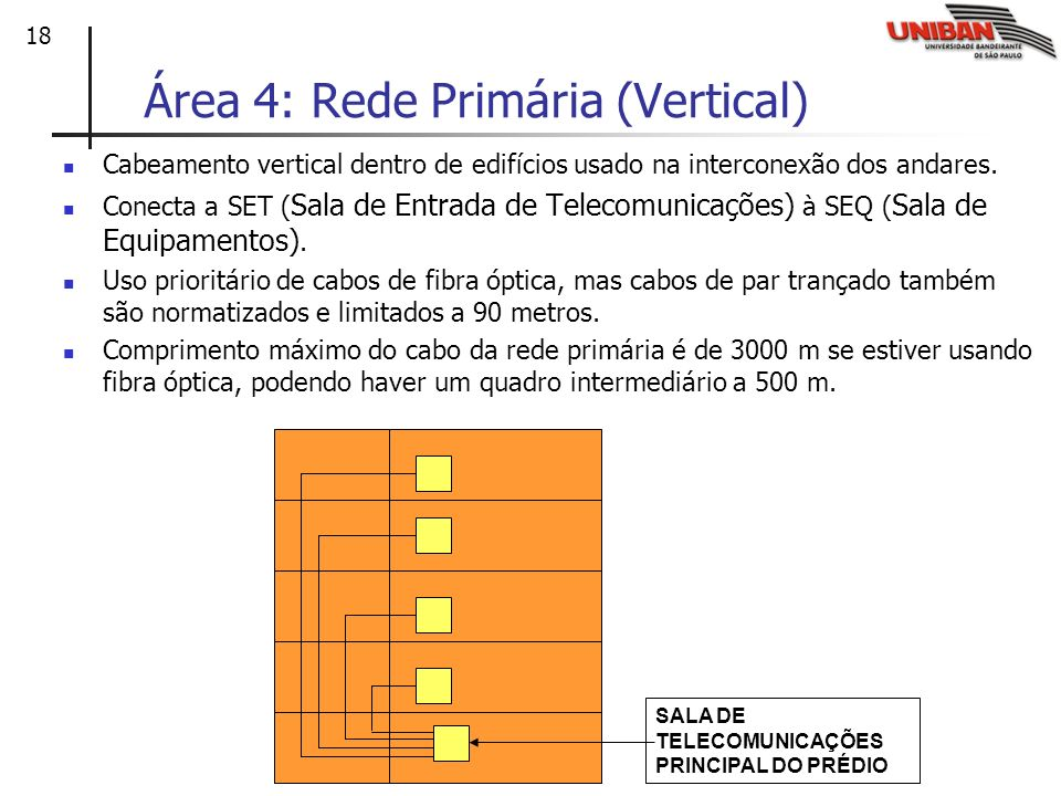 Área 4: Rede Primária (Vertical)