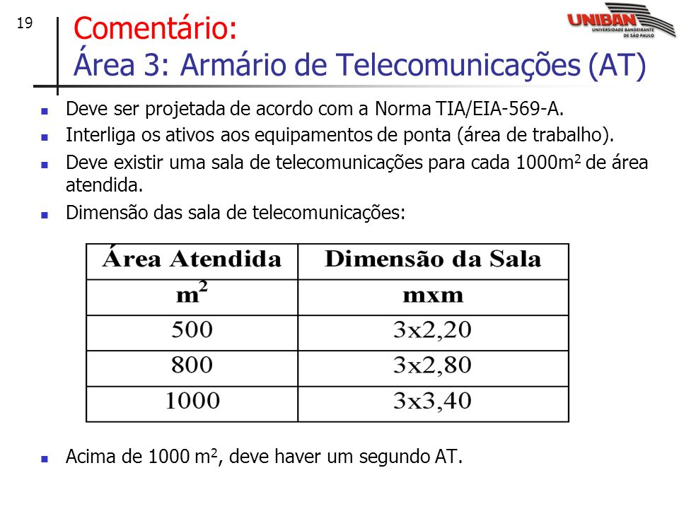 Comentário: Área 3: Armário de Telecomunicações (AT)