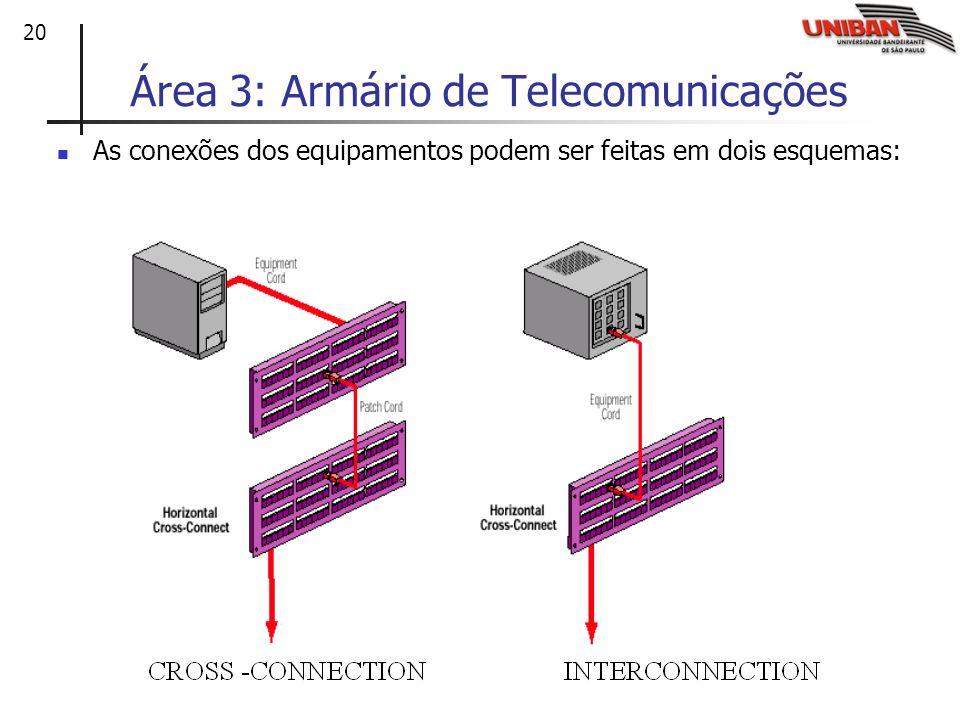 Área 3: Armário de Telecomunicações