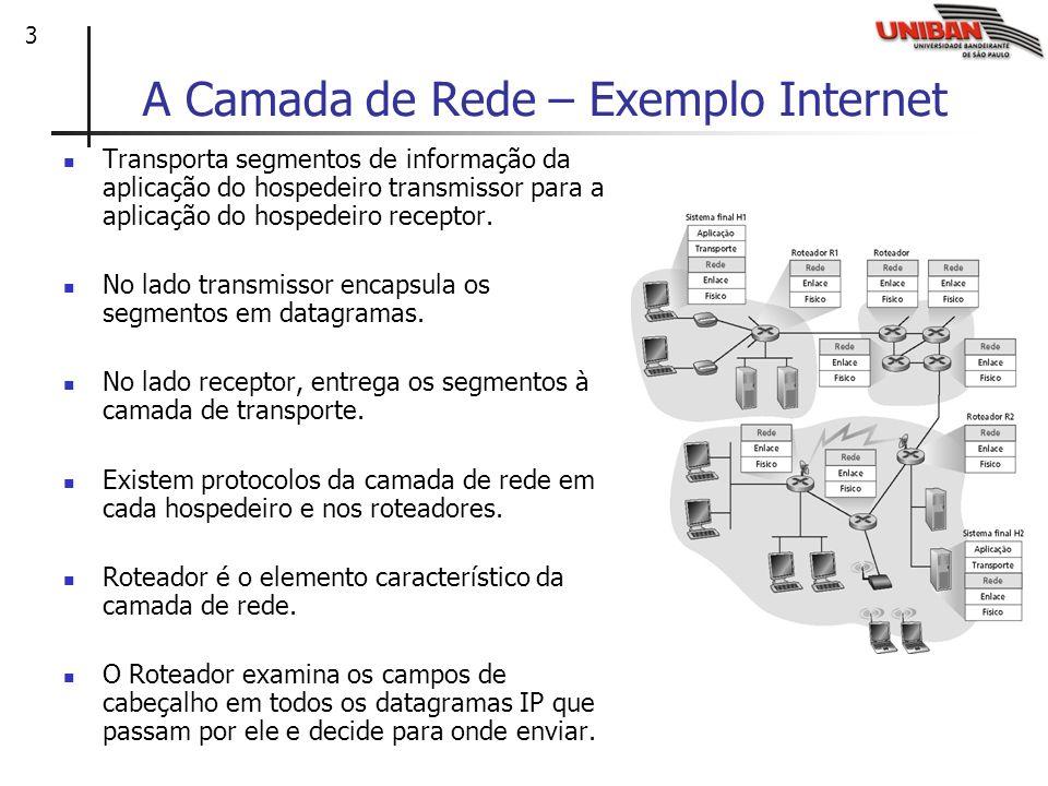 A Camada de Rede – Exemplo Internet
