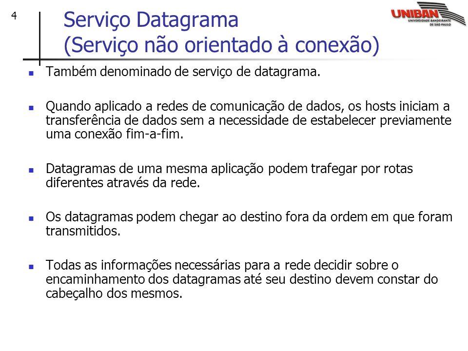 Serviço Datagrama (Serviço não orientado à conexão)