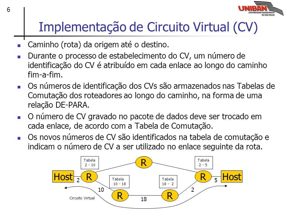 Implementação de Circuito Virtual (CV)