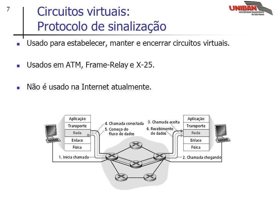 Circuitos virtuais: Protocolo de sinalização