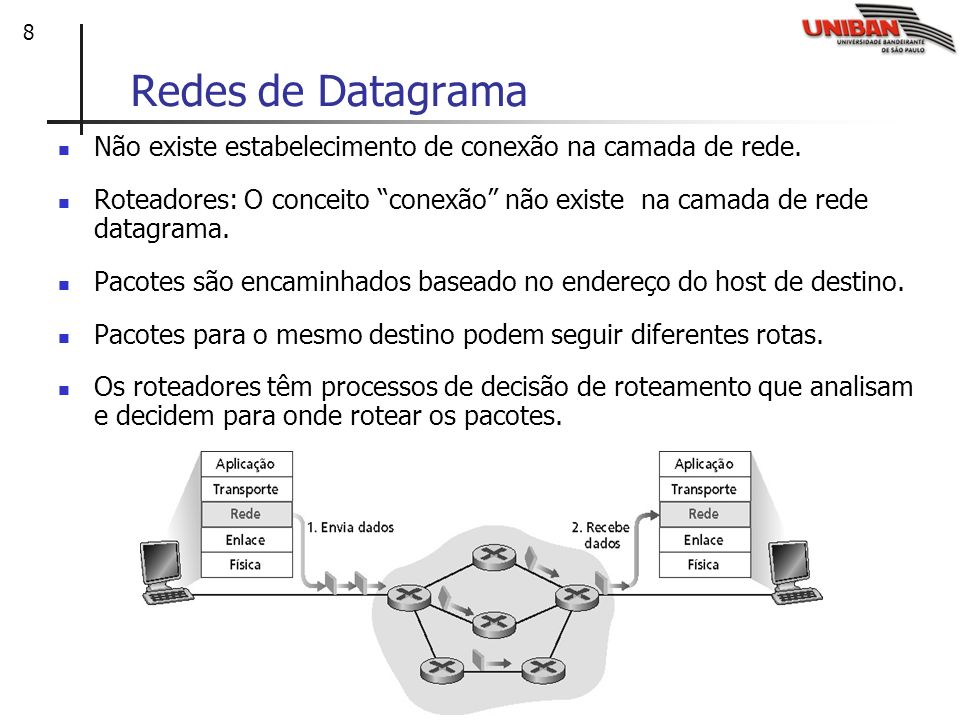 Redes de Datagrama Não existe estabelecimento de conexão na camada de rede.