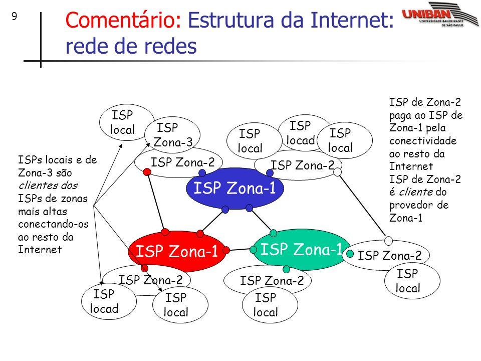 Comentário: Estrutura da Internet: rede de redes