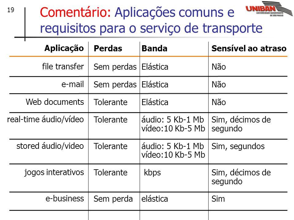 Comentário: Aplicações comuns e requisitos para o serviço de transporte
