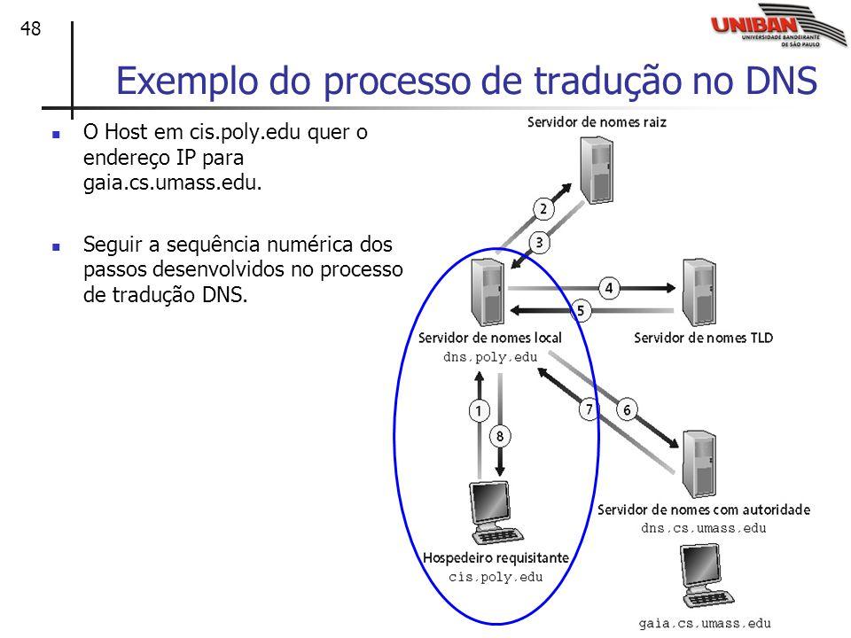 Exemplo do processo de tradução no DNS