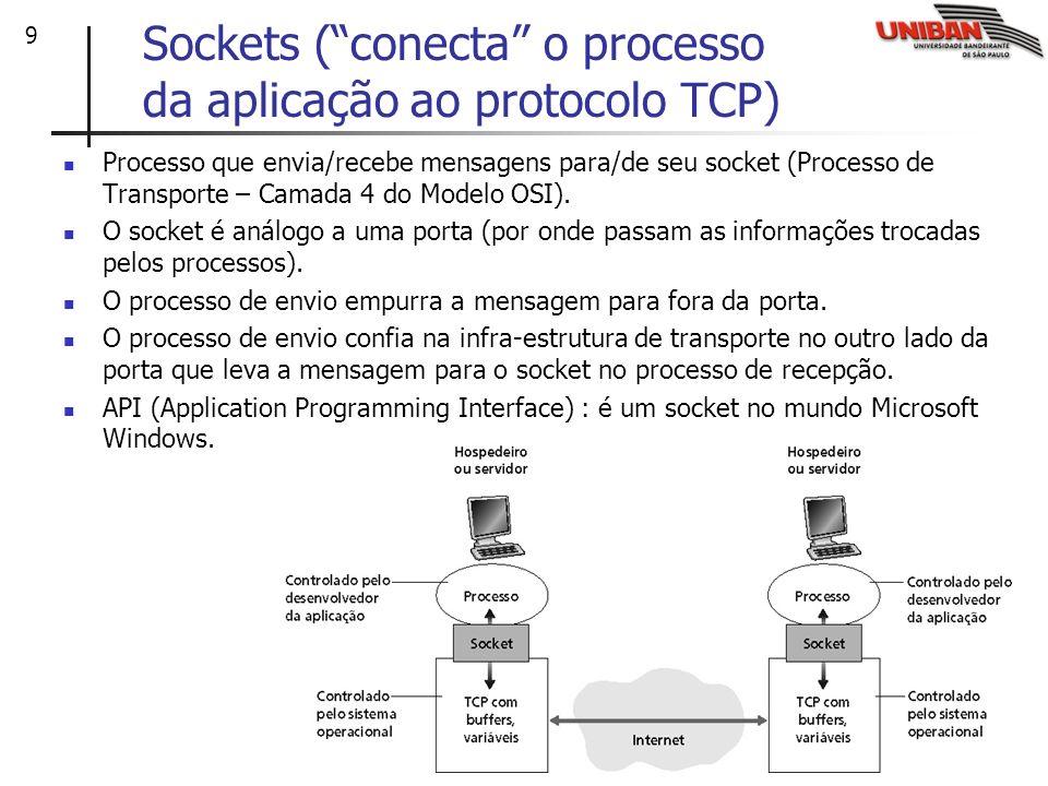 Sockets ( conecta o processo da aplicação ao protocolo TCP)