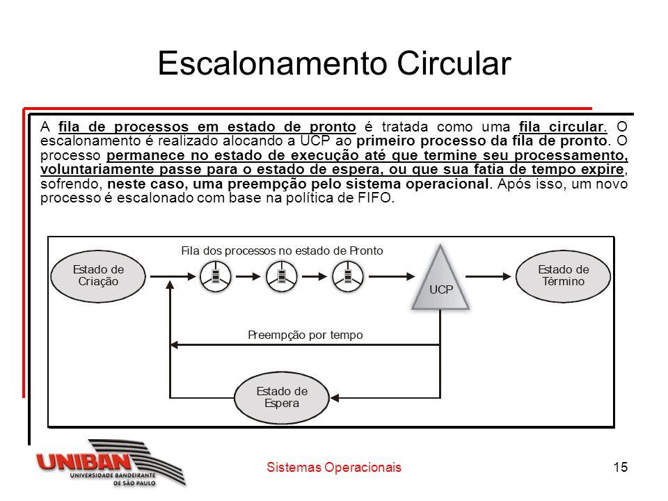 Escalonamento Circular
