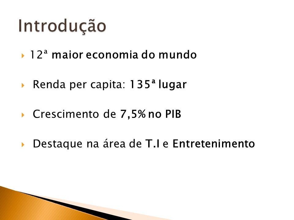 Introdução 12ª maior economia do mundo Renda per capita: 135ª lugar