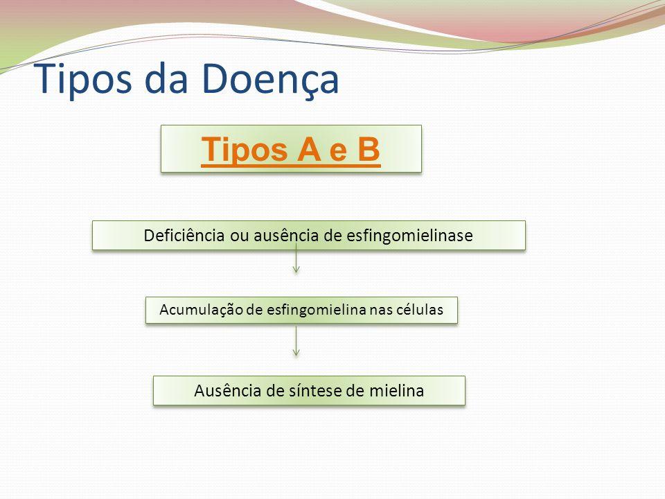 Tipos da Doença Tipos A e B