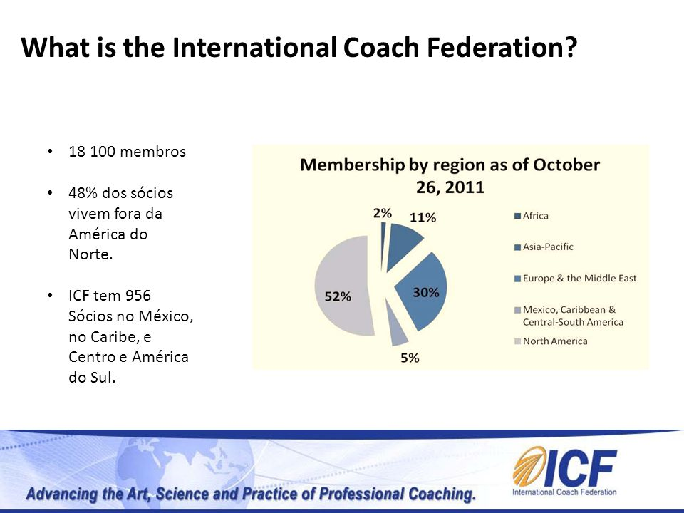 What is the International Coach Federation
