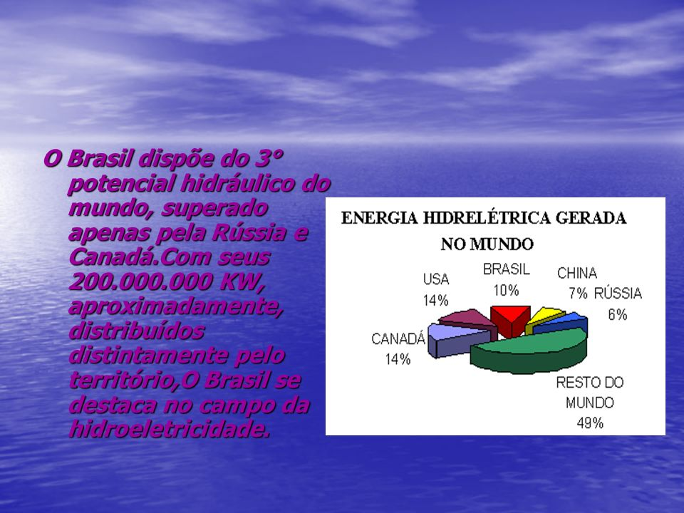 O Brasil dispõe do 3° potencial hidráulico do mundo, superado apenas pela Rússia e Canadá.Com seus 200.000.000 KW, aproximadamente, distribuídos distintamente pelo território,O Brasil se destaca no campo da hidroeletricidade.