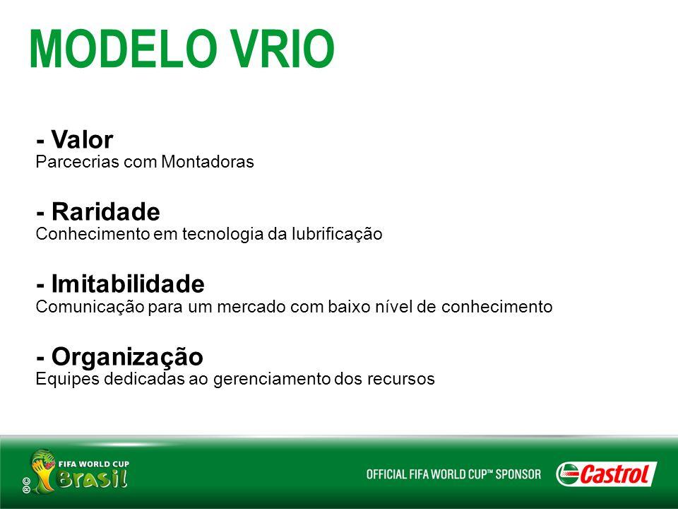 MODELO VRIO - Valor - Raridade - Imitabilidade - Organização
