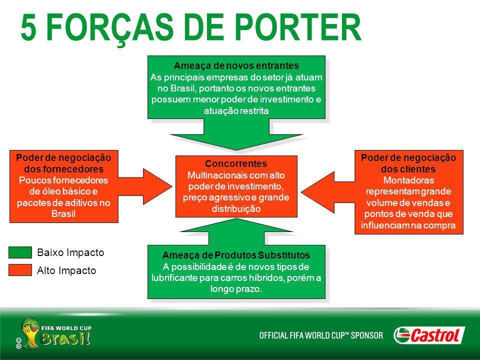 5 FORÇAS DE PORTER Baixo Impacto Alto Impacto