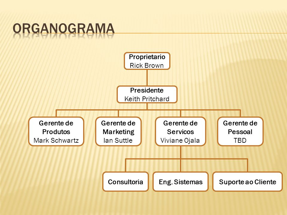 Organograma Proprietario Rick Brown Presidente Keith Pritchard