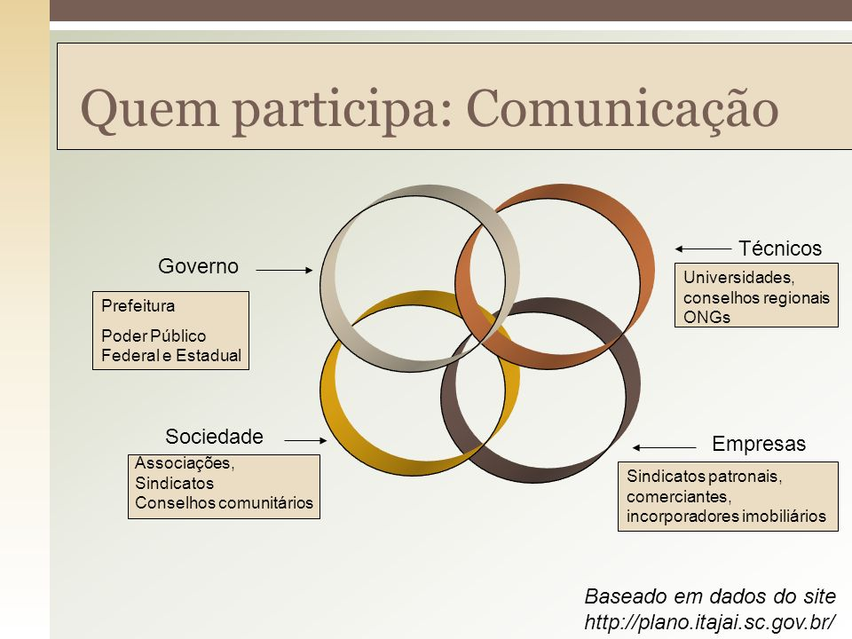 Quem participa: Comunicação