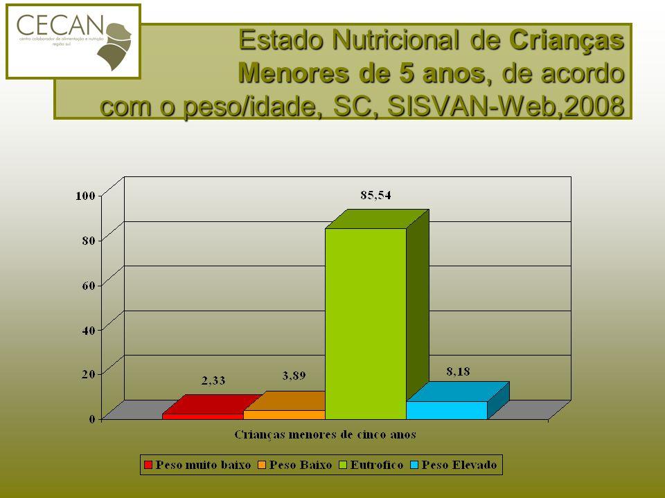 Estado Nutricional de Crianças Menores de 5 anos, de acordo com o peso/idade, SC, SISVAN-Web,2008