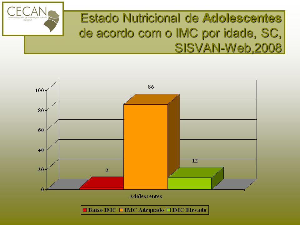 Estado Nutricional de Adolescentes de acordo com o IMC por idade, SC, SISVAN-Web,2008