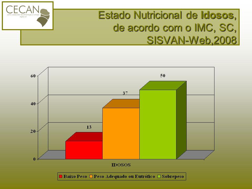 Estado Nutricional de Idosos, de acordo com o IMC, SC, SISVAN-Web,2008
