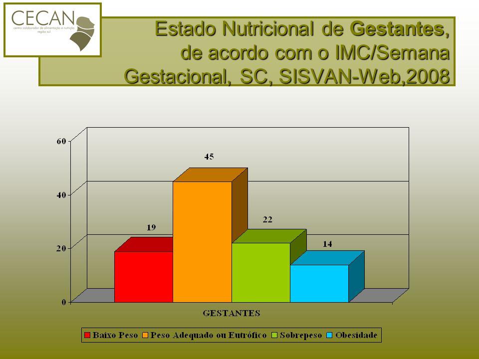 Estado Nutricional de Gestantes, de acordo com o IMC/Semana Gestacional, SC, SISVAN-Web,2008