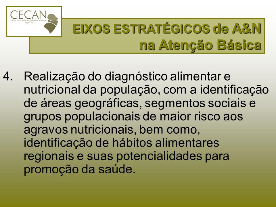 EIXOS ESTRATÉGICOS de A&N na Atenção Básica