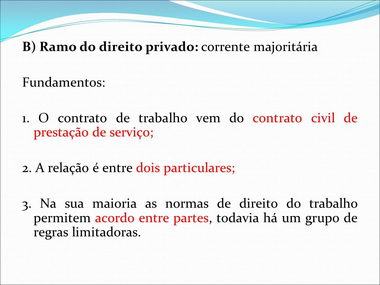 B) Ramo do direito privado: corrente majoritária