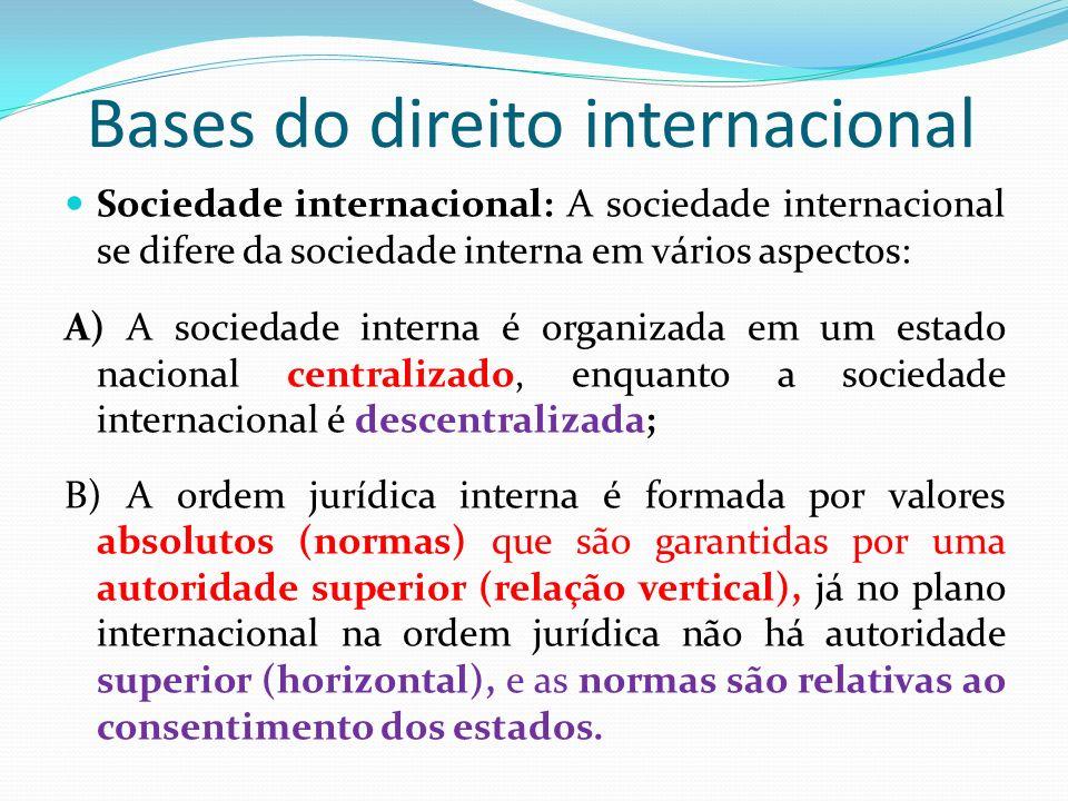 Bases do direito internacional