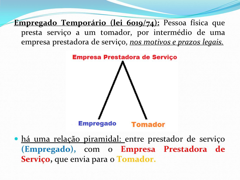 Empregado Temporário (lei 6019/74): Pessoa física que presta serviço a um tomador, por intermédio de uma empresa prestadora de serviço, nos motivos e prazos legais.