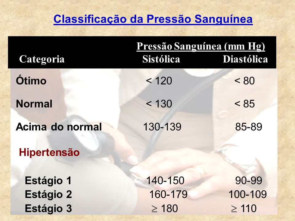 Classificação da Pressão Sanguínea