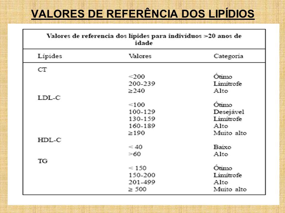 VALORES DE REFERÊNCIA DOS LIPÍDIOS