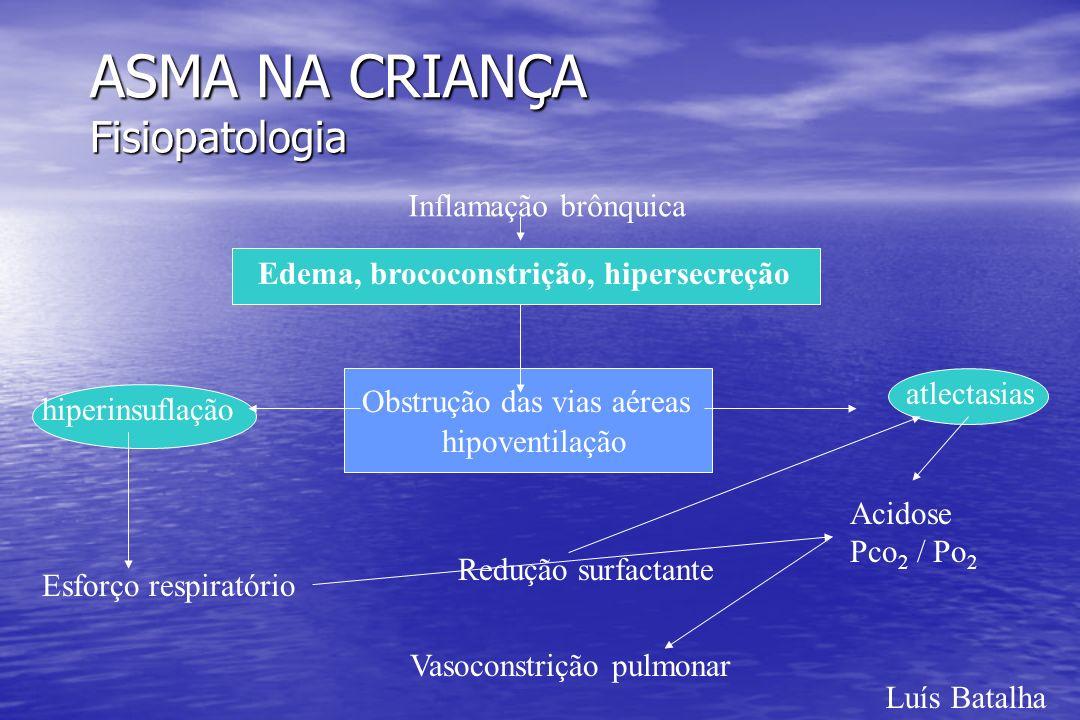 ASMA NA CRIANÇA Fisiopatologia