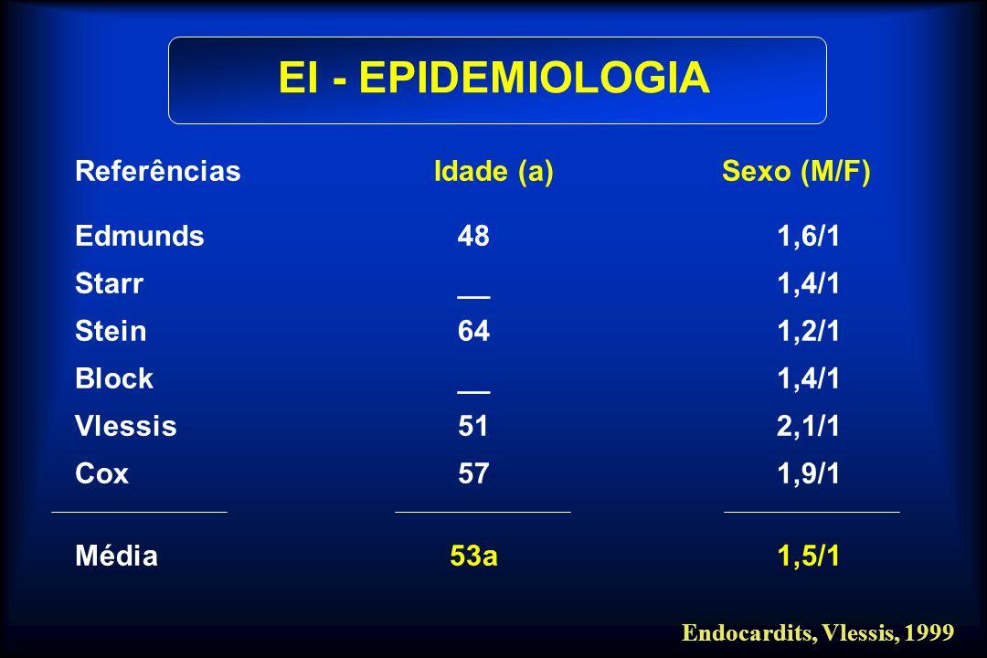 EI - EPIDEMIOLOGIA Referências Idade (a) Sexo (M/F) Edmunds 48 1,6/1