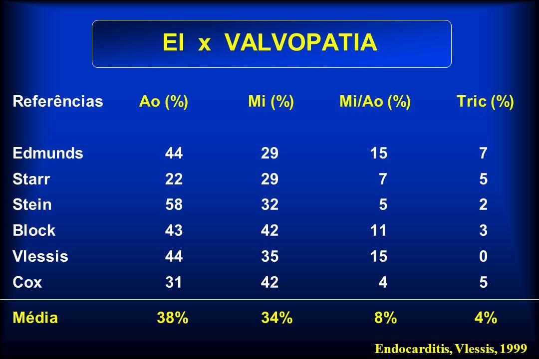 EI x VALVOPATIA Referências Ao (%) Mi (%) Mi/Ao (%) Tric (%)