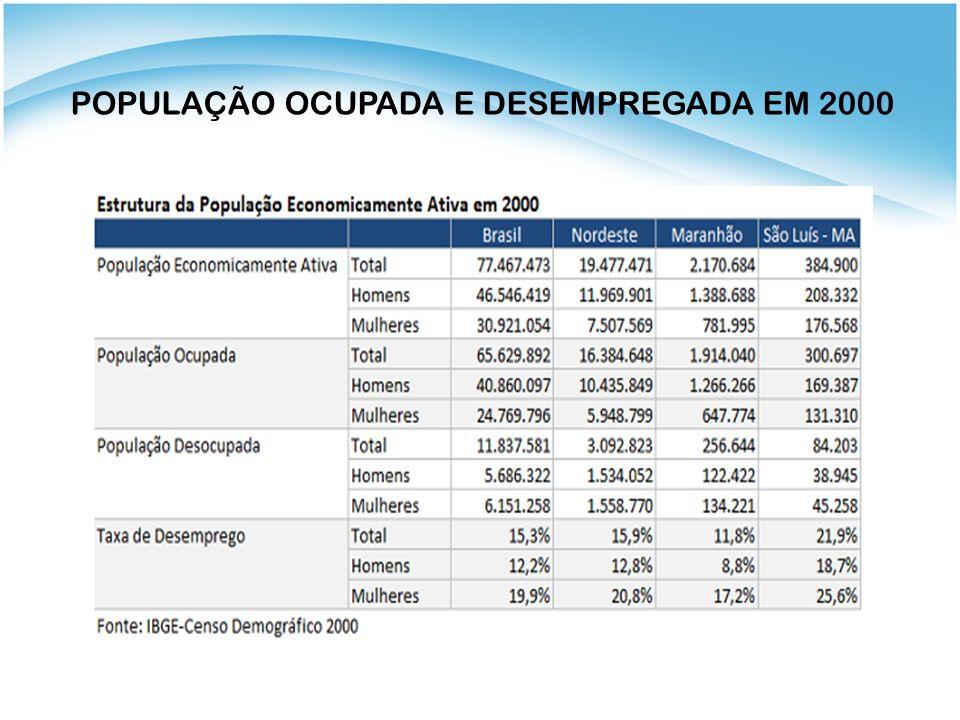 POPULAÇÃO OCUPADA E DESEMPREGADA EM 2000