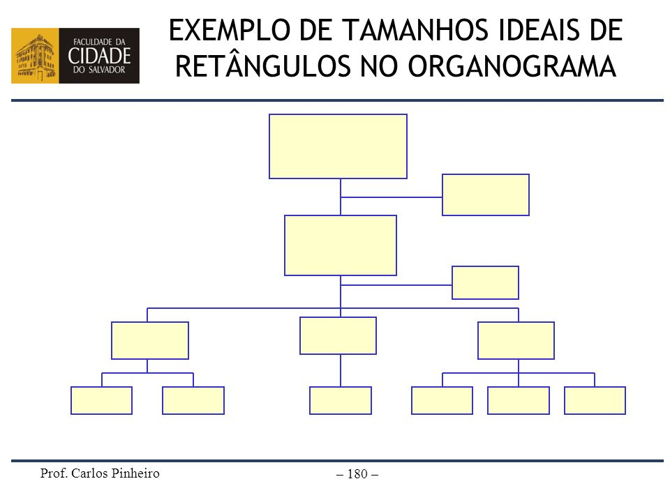 EXEMPLO DE TAMANHOS IDEAIS DE RETÂNGULOS NO ORGANOGRAMA