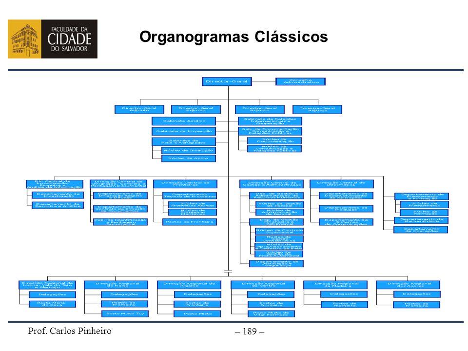 Organogramas Clássicos