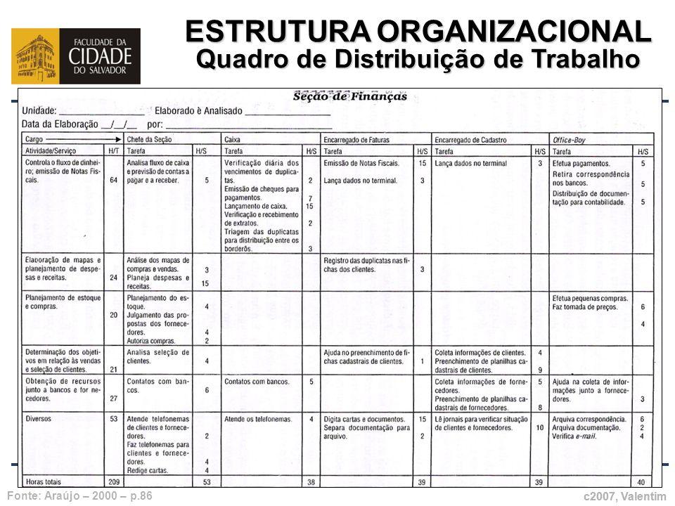 ESTRUTURA ORGANIZACIONAL Quadro de Distribuição de Trabalho