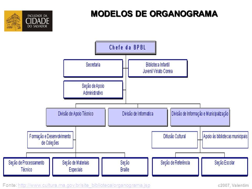 MODELOS DE ORGANOGRAMA